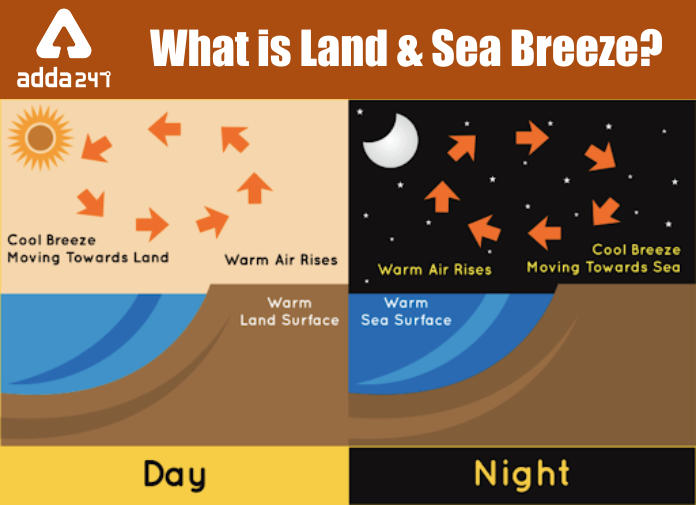 What is Land And Sea Breeze?_40.1
