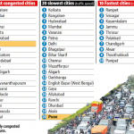 Bangalore Ranked India's Most Congested City: NBER