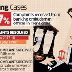 Complaints With Bank Ombudsman Surge 25% In FY18: RBI Report