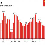 China's Economy Grew At 6.6% In 2018, Slowest Rate In 3 Decades