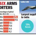 India Now 2nd Largest Arms Importer In The World; Saudi On Top: SIPRI Report