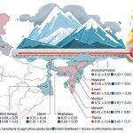 Climate Vulnerability Index Highest For Assam And Mizoram