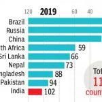 India ranked 102 in Global Hunger Index 2019