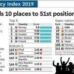 India ranks 51 in EIU's Democracy Index 2019