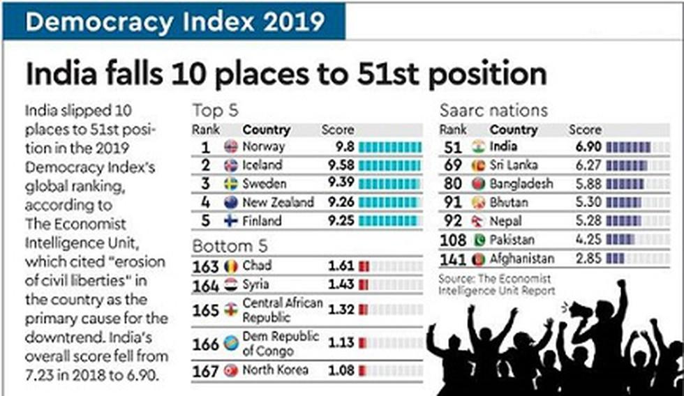 Economist Intelligence Unit's Democracy Index: India drop 10 places_40.1
