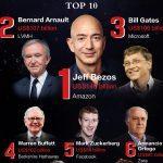 India ranked 3rd in Hurun Global Rich List 2020
