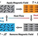 ARCI develops Magnetocaloric material for cancer treatment