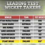 Stuart Broad becomes 7th bowler to take 500 Test wickets