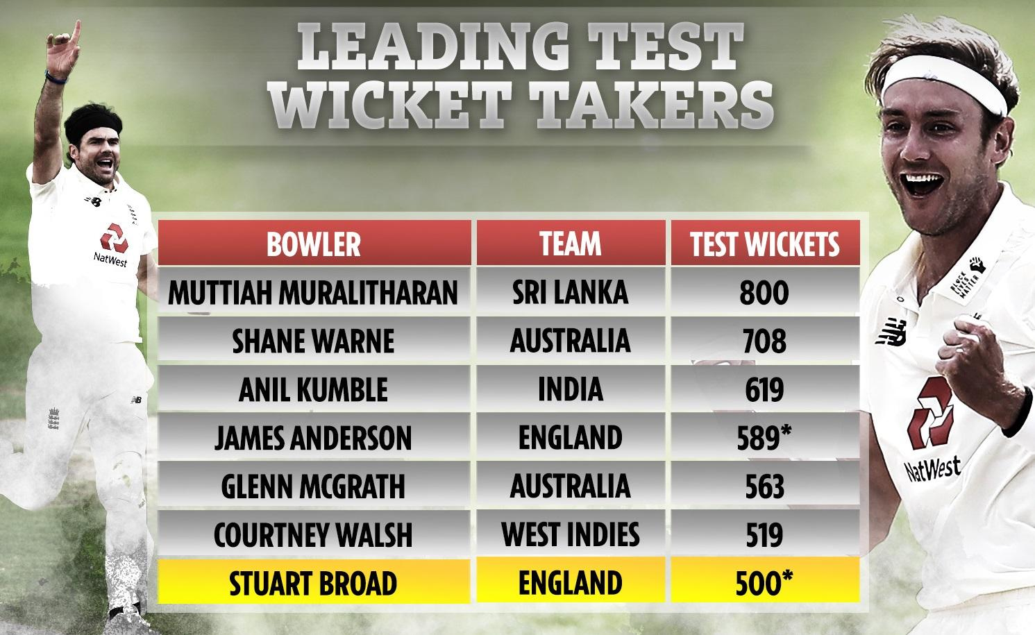 Stuart Broad becomes 7th bowler to take 500 Test wickets_40.1