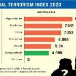 India ranked 8th in Global Terrorism Index 2020