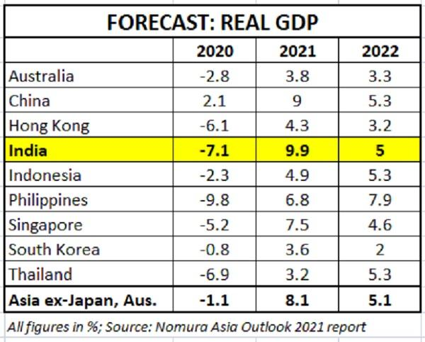 Nomura Expects India to be fastest growing Asian economy in FY21_40.1
