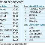 NITI Aayog Releases India Innovation Index 2.0