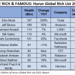 Elon Musk Tops Hurun Global Rich List 2021