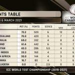 India qualify for ICC World Test Championship Final