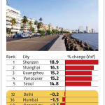 New Delhi ranks 32nd in Global Prime Residential Index by Knight Frank
