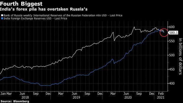 India ties with Russia as 4th largest forex reserves holder   रशियाची बरोबरी करून भारत चौथा सर्वात मोठा परकीय साठा धारक बनला_40.1