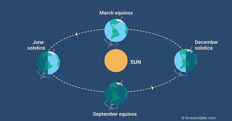 International Day of the Celebration of the Solstice I वर्षातील सर्वात मोठा दिवस साजरा_40.1