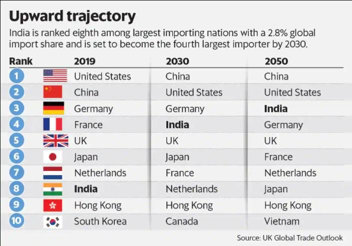 India will become 3rd largest importer by 2050_40.1
